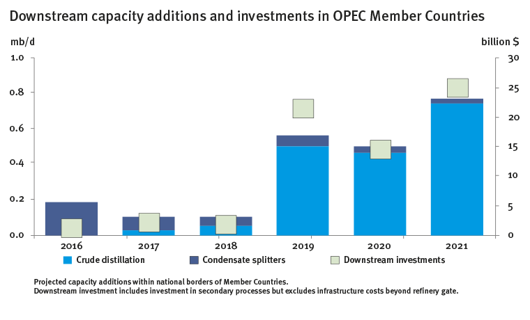 Downstream capacity additions and investments