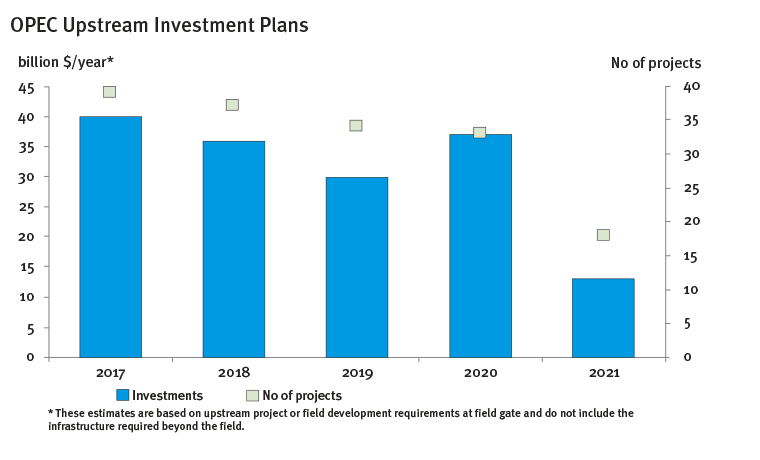 OPEC Upstream Investment Plans (2017-2021)