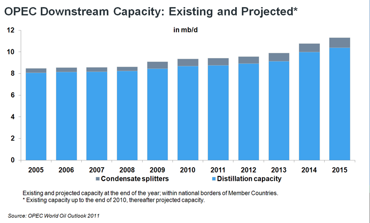 OPEC Downstream Capacity: Existing and Projected