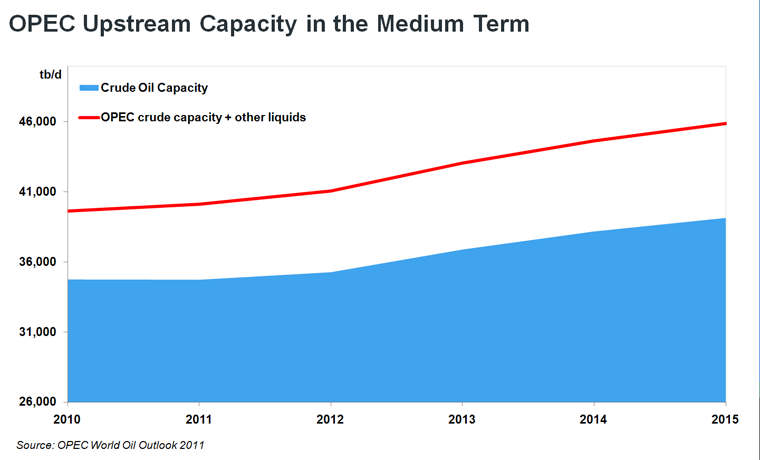 OPEC Upstrem Capacity in the Medium Term