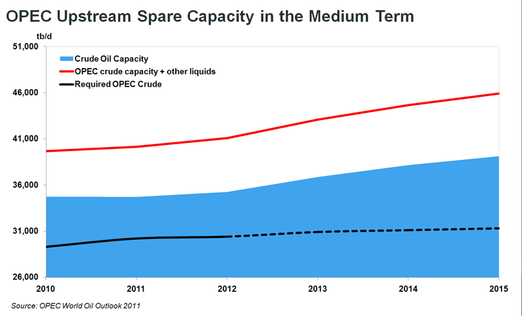 OPEC upstream Spare Capacity in the Medium Term