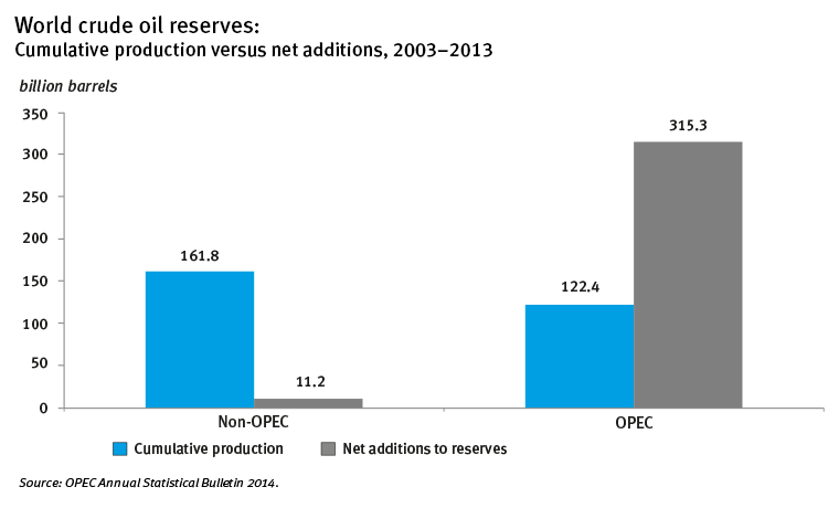 World crude oil reserves: Cumulative production versus net additions